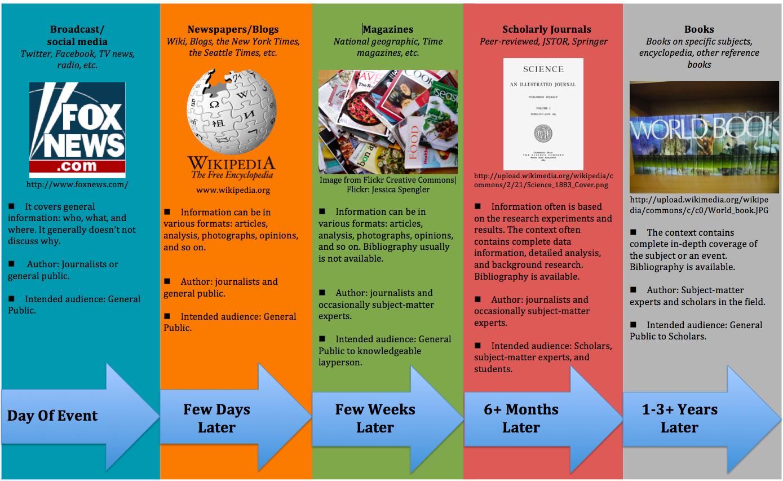 Information Timeline Table
